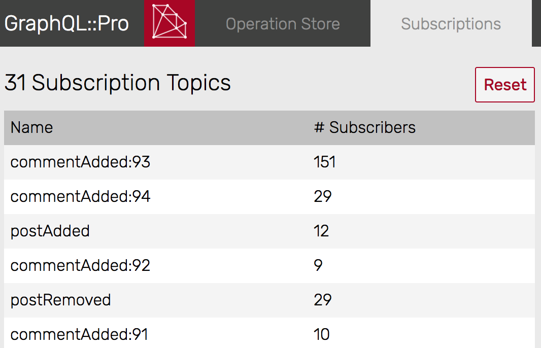 Subscriptions for graphql-ruby with Redis and Pusher or Ably